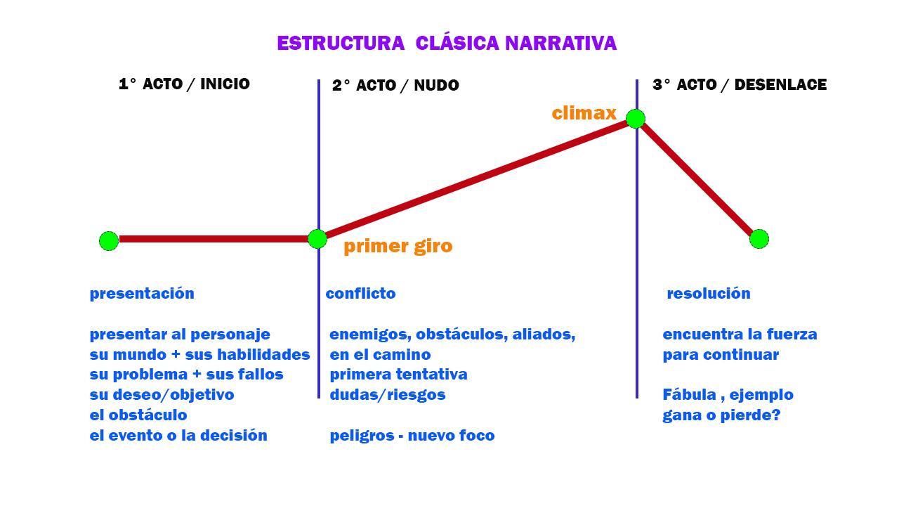 Argumento Introducción Al Lenguaje Audiovisual